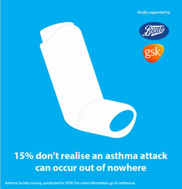 15% don't realise an asthma attack can occur out of nowhere