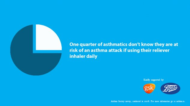One quarter don't know they are at risk of having an asthma attack if using their reliever inhaler daily