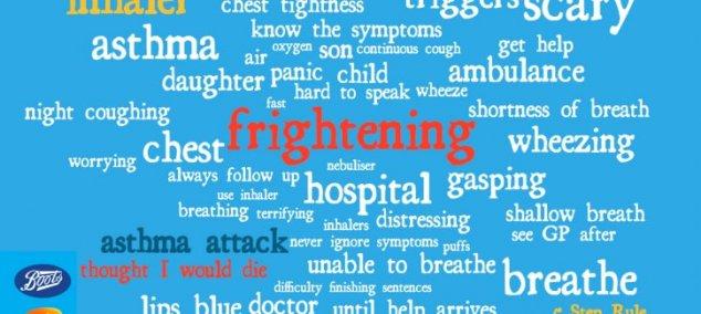 General asthma word cloud