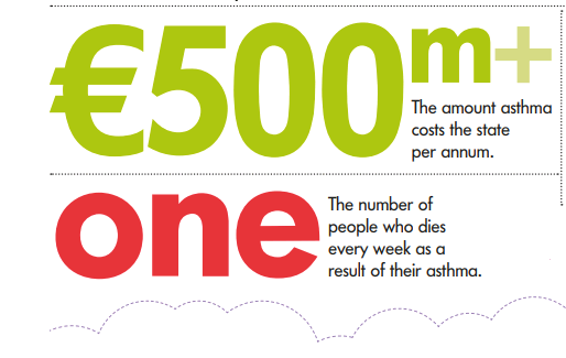 Total economic burden of asthma and asthma deaths infographic
