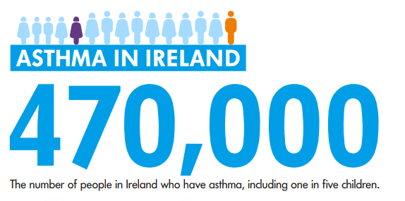 asthma prevalence infographic