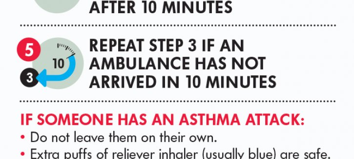 New Asthma Attack Card 2018